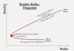 rendite-risiko-diagramm-gross